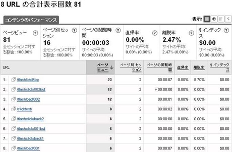 Google Analytics(グーグルアナリティクス) FLASH 計測結果